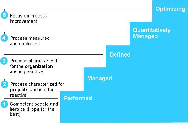 什么是CMMI资质认证?